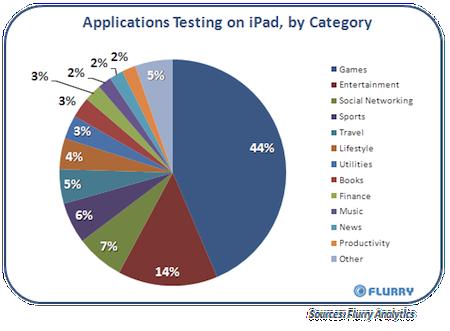 Apple Mac Obrázky iPad Hry Aplikace Graf Typy