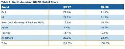 podíl Apple na americkém trhu s notebooky