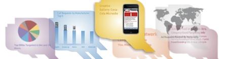 Quattro Wireless - mobilní reklama