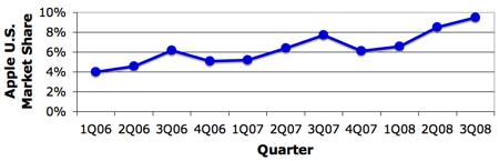 Tržní podíl Apple v USA