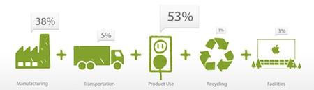 Apple - životní prostředí - emise skleníkových plynů