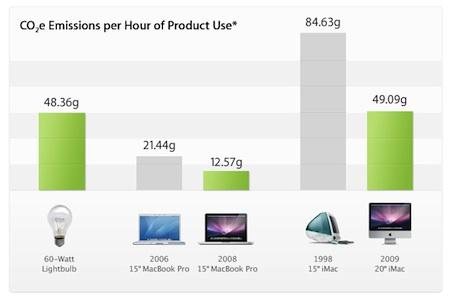 Apple - životní prostředí - produkce CO2 u produtků